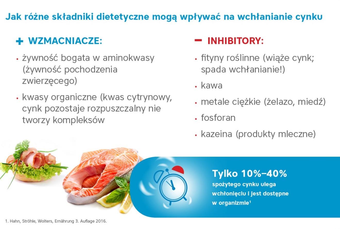 Skladniki dietetyczne wplywające na wchłanianie cynku